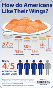 Infographic chicken wings
