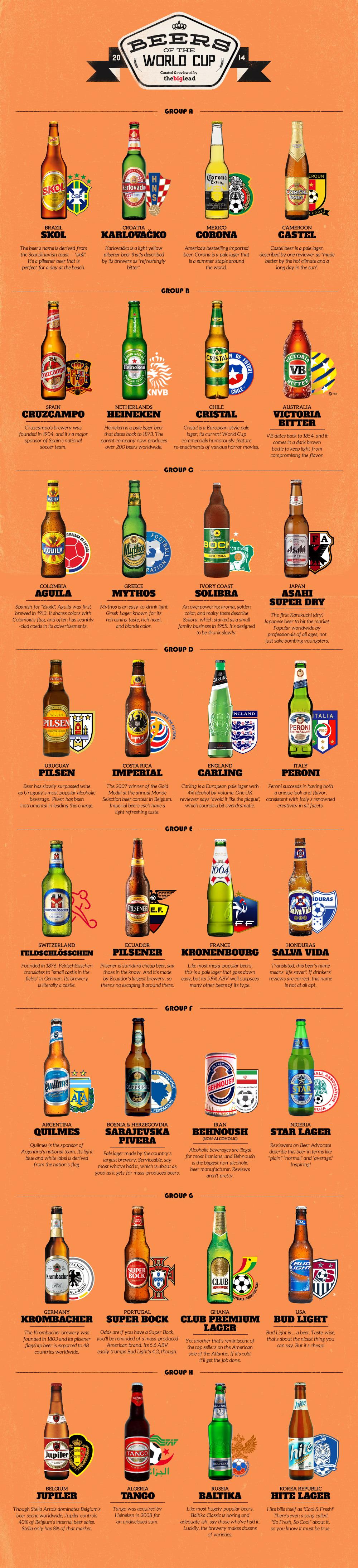 Bieren van het WK2014